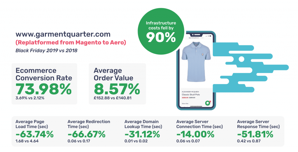 Agency stats after web store migration