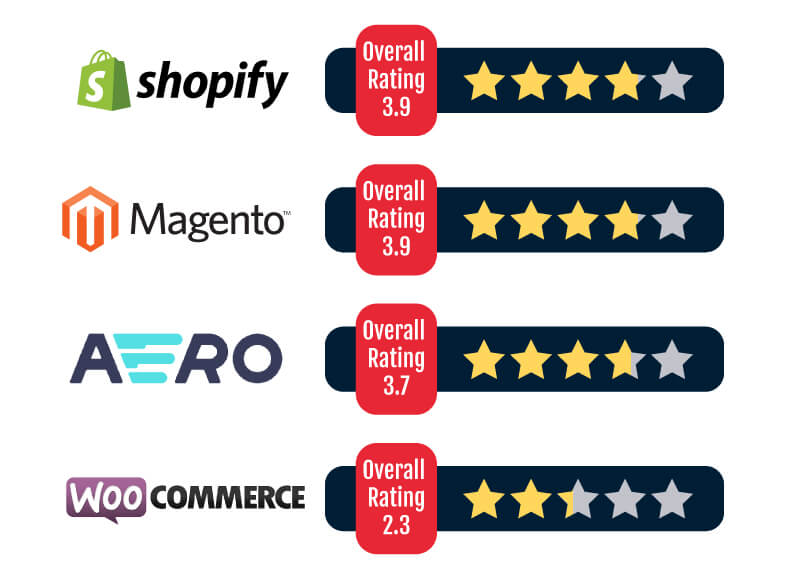 eCommerce Ratings